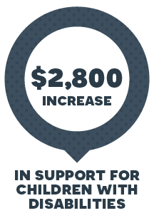 $2,800 increase in support for children with disabilities