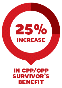 25% increase in CPP/QPP survivor's benefit