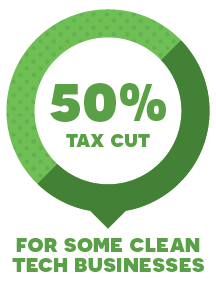 50% tax cut for some clean tech businesses
