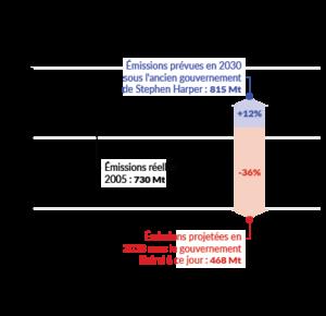 Progrès des libéraux réduisant les émissions de GES du Canada d'ici 2030