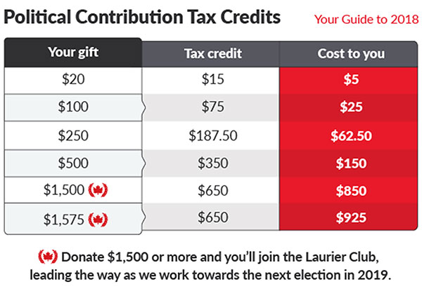 Political Contribution Tax Credits